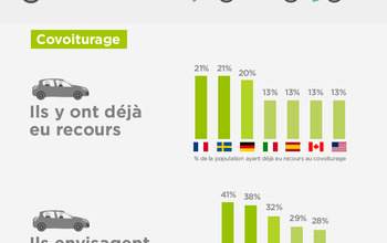 Infographie : le covoiturage à travers le temps